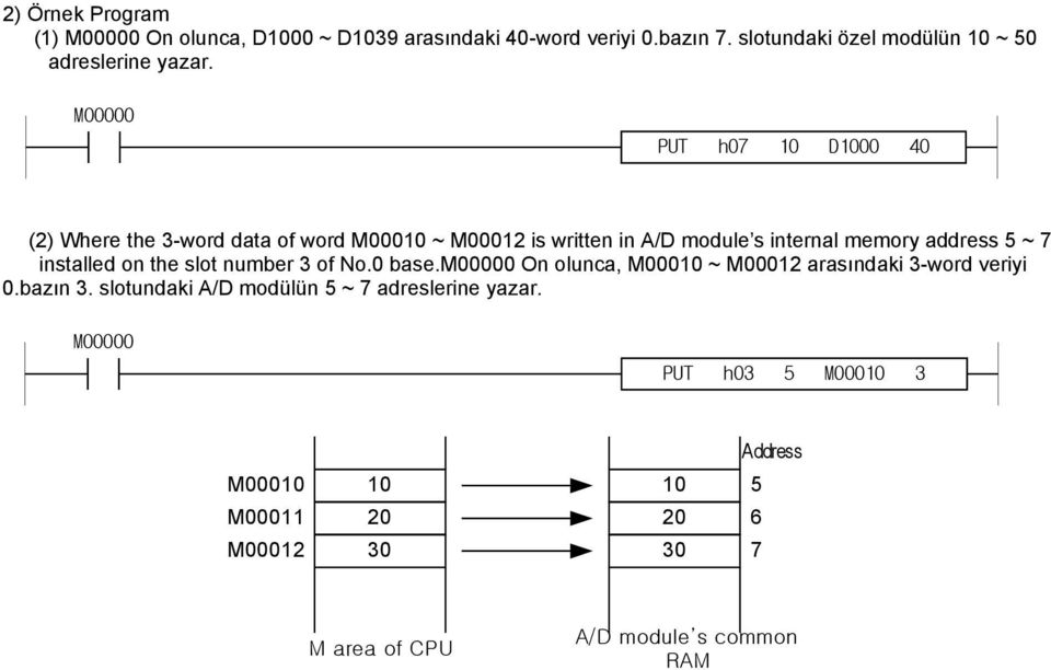 PUT h07 10 D1000 40 (2) Where the 3-word data of word M00010 ~ M00012 is written in A/D module s internal memory address 5 ~ 7