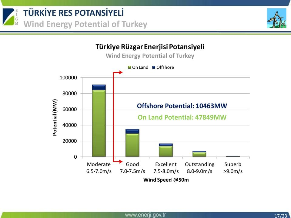 60000 40000 Offshore Potential: 10463MW On Land Potential: 47849MW 20000 0 Moderate 6.5-7.
