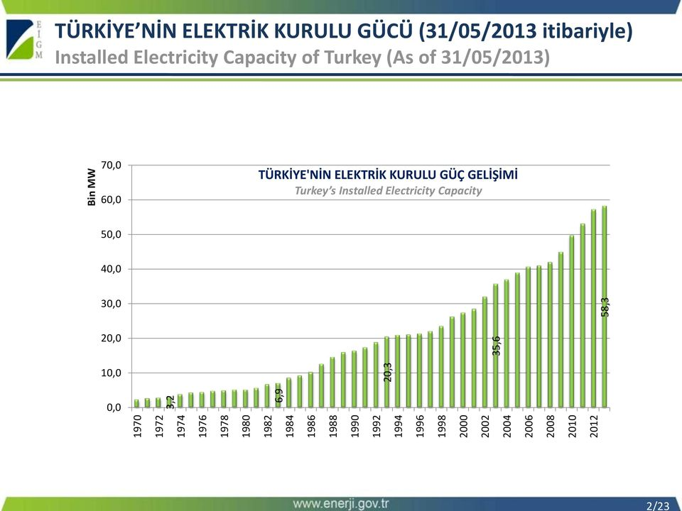 itibariyle) Installed Electricity Capacity of Turkey (As of 31/05/2013) 70,0 60,0 TÜRKİYE'NİN