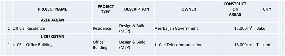 Building DESCRIPTION OWNER Azerbaijan Government U-Cell