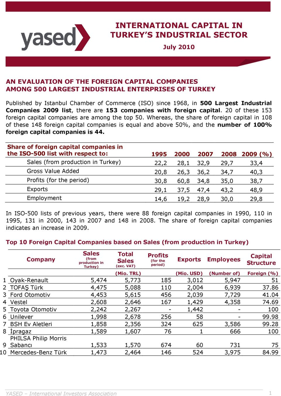 Whereas, the share of foreign capital in 108 of these 148 foreign capital companies is equal and above 50%, and the number of 100% foreign capital companies is 44.