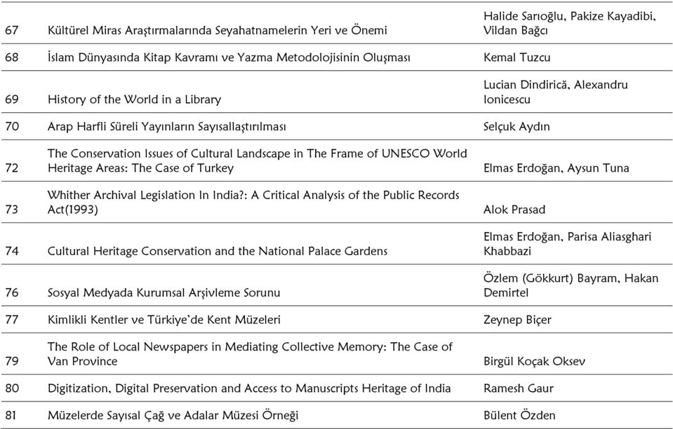 Frame of UNESCO World Heritage Areas: The Case of Turkey Whither Archival Legislation In India?