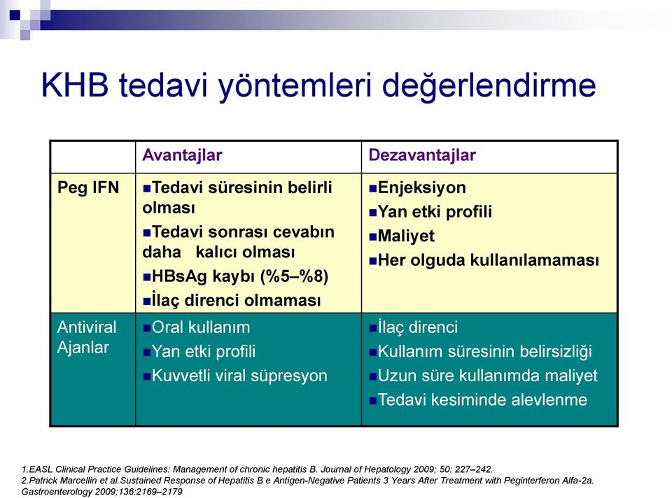 süresinin belirsizliği Uzun süre kullanımda maliyet Tedavi kesiminde alevlenme 1.EASL Clinical Practice Guidelines: Management of chronic hepatitis B.