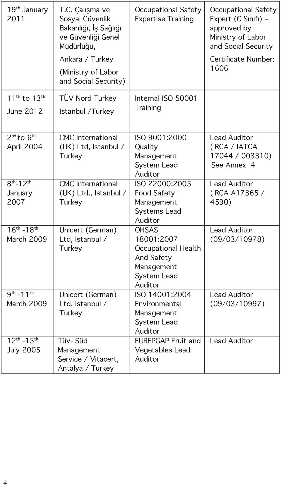 Security Ankara / (Ministry of Labor and Social Security) Certificate Number: 1606 11 th to 13 th June 2012 TÜV Nord Istanbul / Internal ISO 50001 Training 2 nd to 6 th April 2004 8 th -12 th January