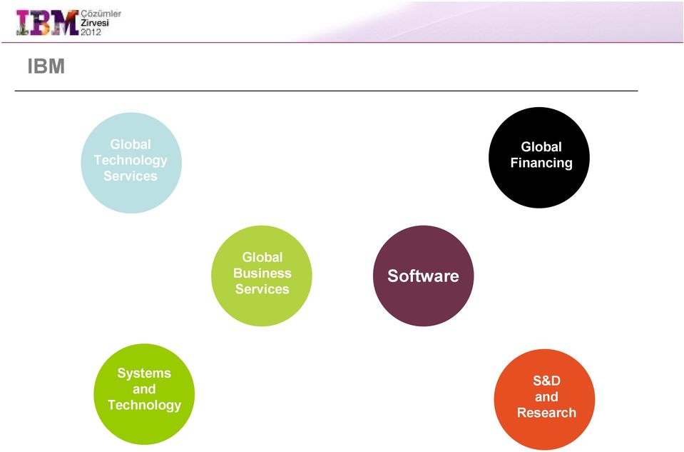 Business Services Software
