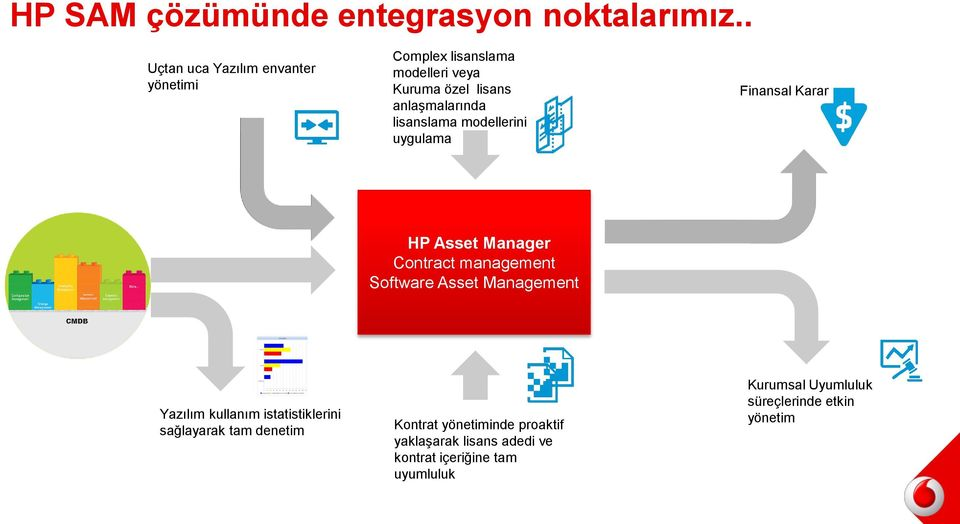 lisanslama modellerini uygulama Finansal Karar HP Asset Manager Contract management Software Asset Management