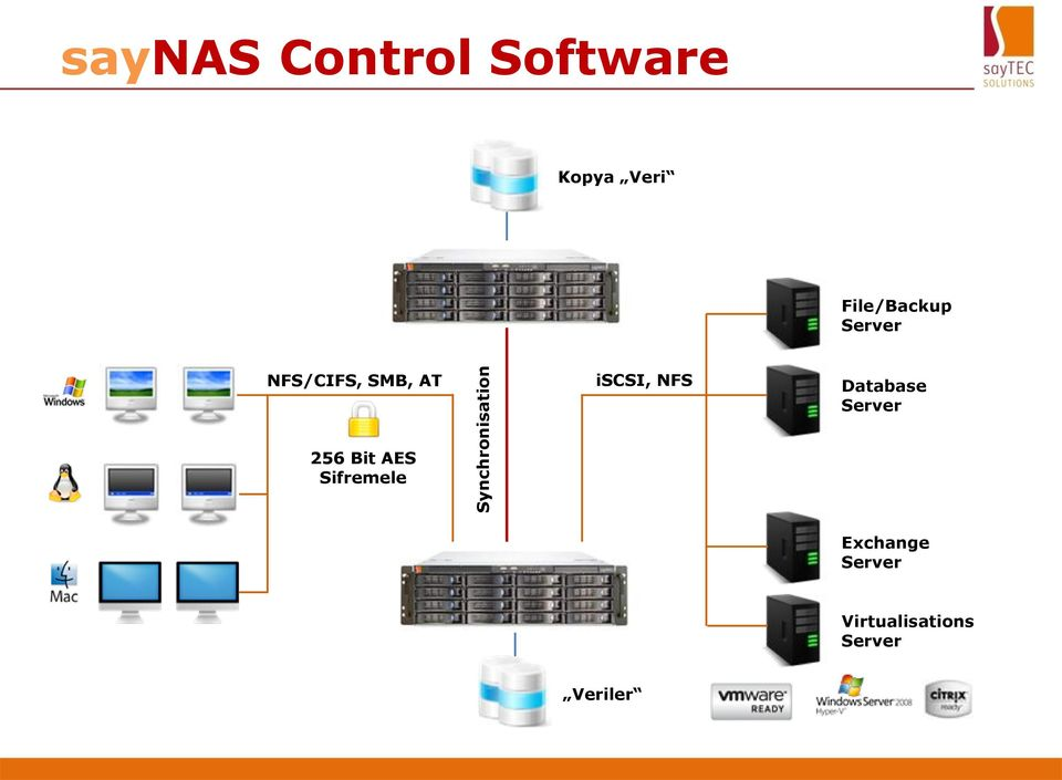 iscsi, NFS Database Server 256 Bit AES
