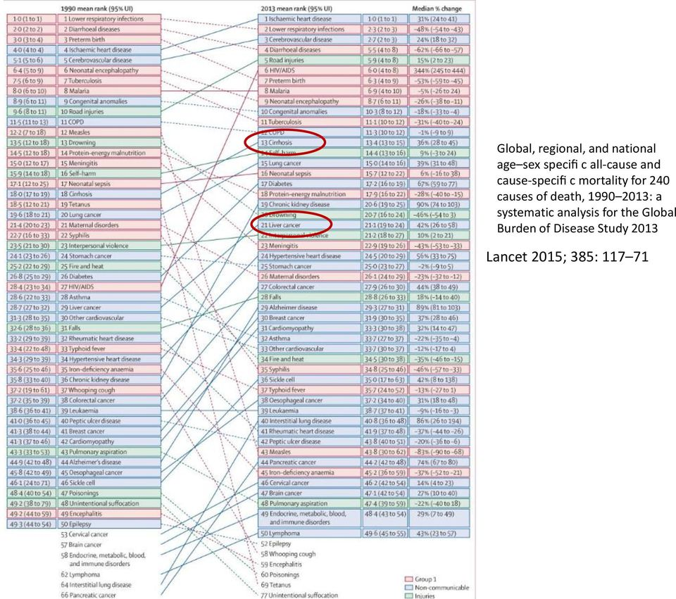 causes of death, 1990 2013: a systematic analysis for