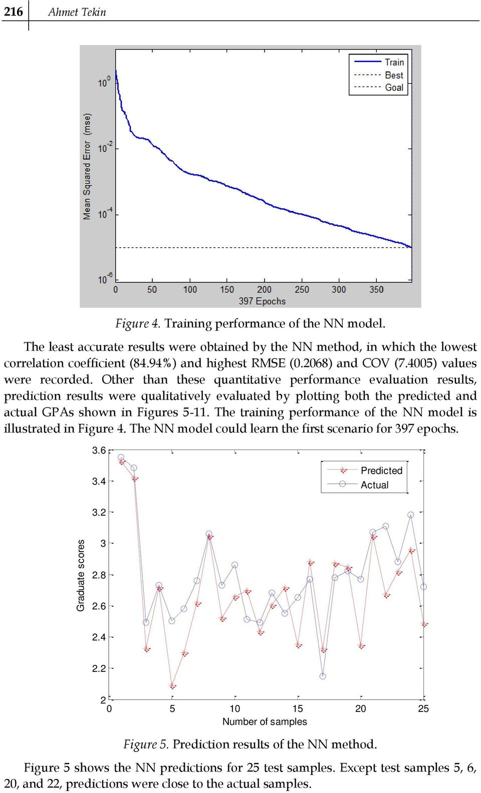 Other than these quantitative performance evaluation results, prediction results were qualitatively evaluated by plotting both the predicted and actual GPAs shown in Figures 5-11.