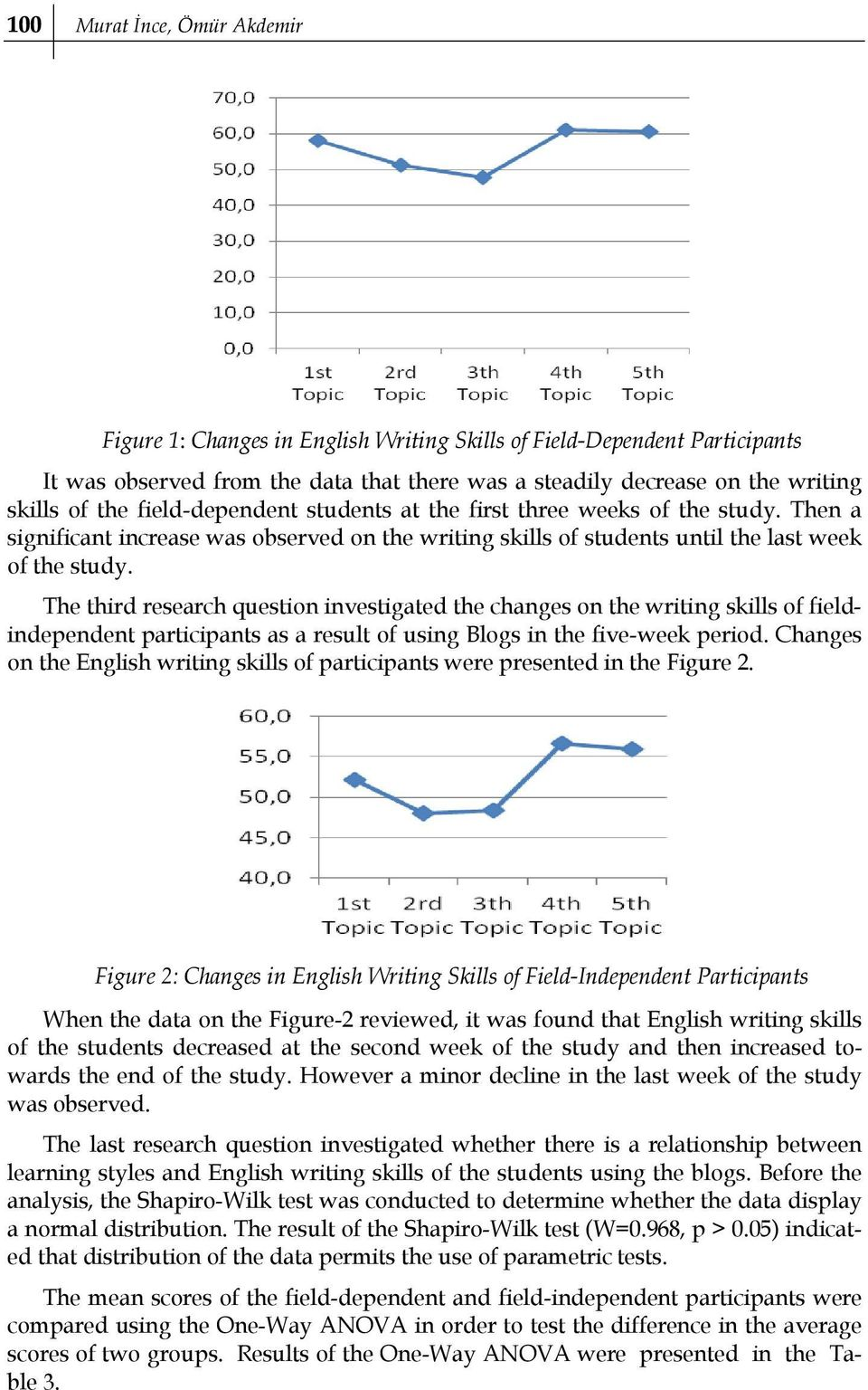 The third research question investigated the changes on the writing skills of fieldindependent participants as a result of using Blogs in the five-week period.