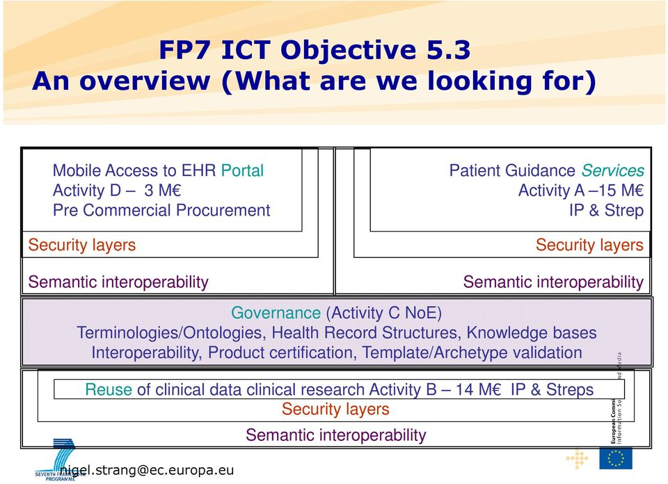 interoperability Patient Guidance Services Activity A 15 M IP & Strep Security layers Semantic interoperability Governance (Activity C NoE)