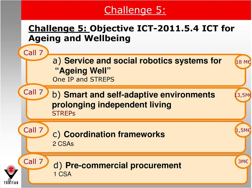 4 ICT for Ageing and Wellbeing Call 7 a) Service and social robotics systems for