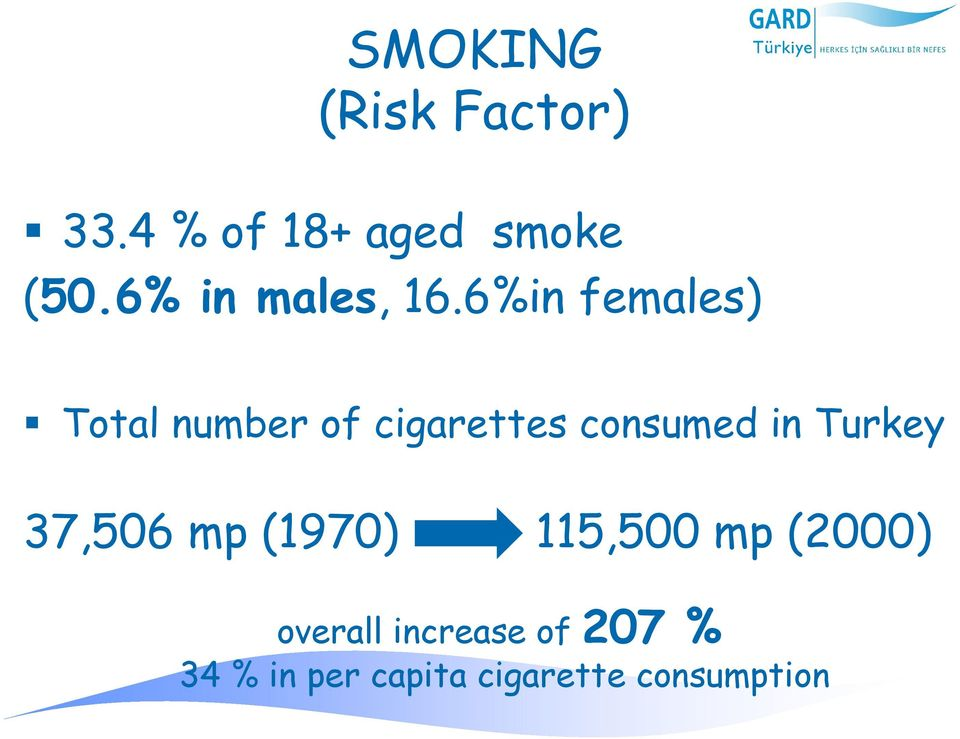 6%in females) Total number of cigarettes consumed in