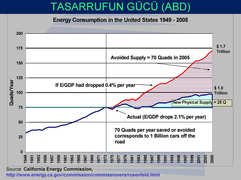 7 Trillion 125 100 If E/GDP had dropped 0.4% per year $ 1.0 Trillion 75 50 25 New Physical Supply = 25 Q Actual (E/GDP drops 2.