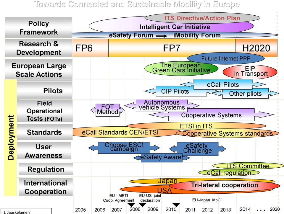 H2020 EIP in Transport ecall Pilots CIP Pilots Other pilots Autonomous Vehicle Systems Cooperative Systems EU-US joint declaration Future Internet PPP ETSI in ITS Cooperative Systems standards Choose