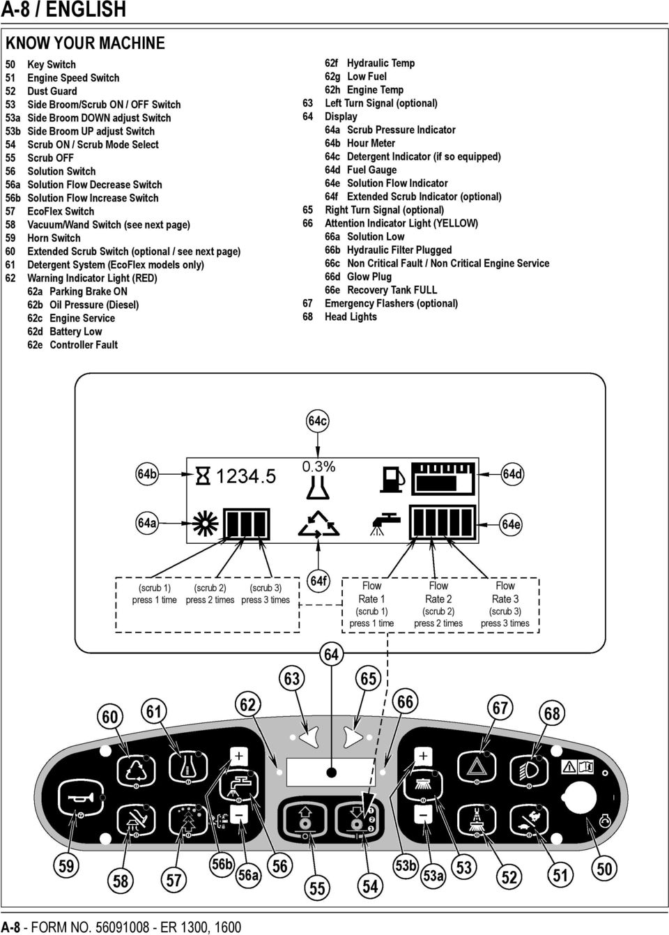 Extended Scrub Switch (optional / see next page) 61 Detergent System (EcoFlex models only) 62 Warning Indicator Light (RED) 62a Parking Brake ON 62b Oil Pressure (Diesel) 62c Engine Service 62d
