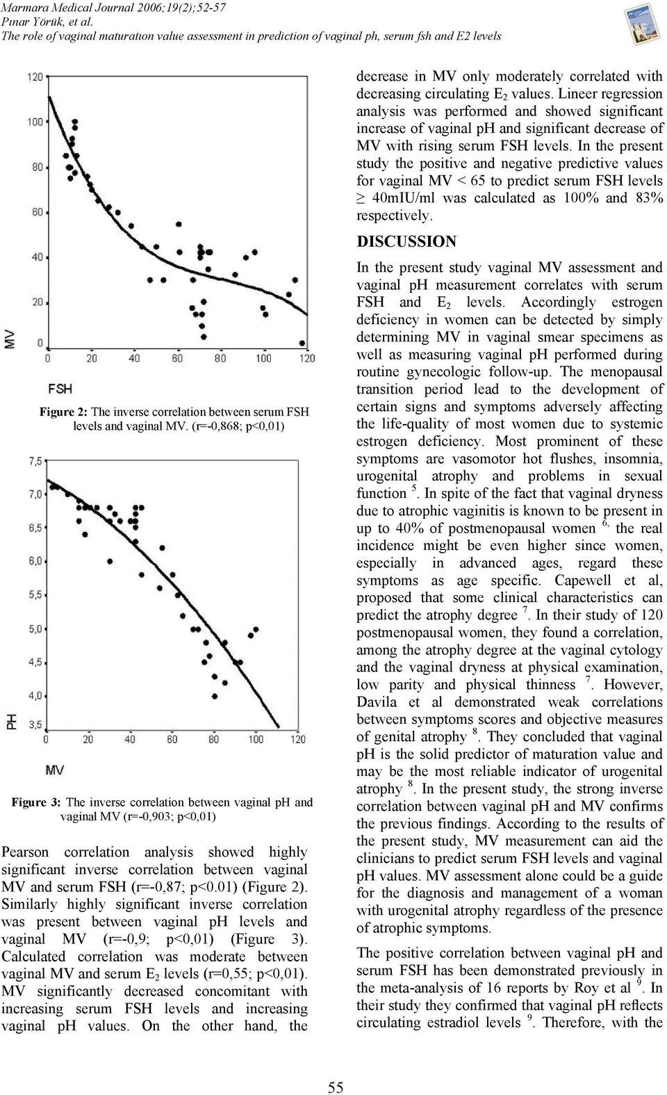 (r=-0,868; p<0,01) Figure 3: The inverse correlation between vaginal ph and vaginal MV (r=-0,903; p<0,01) Pearson correlation analysis showed highly significant inverse correlation between vaginal MV