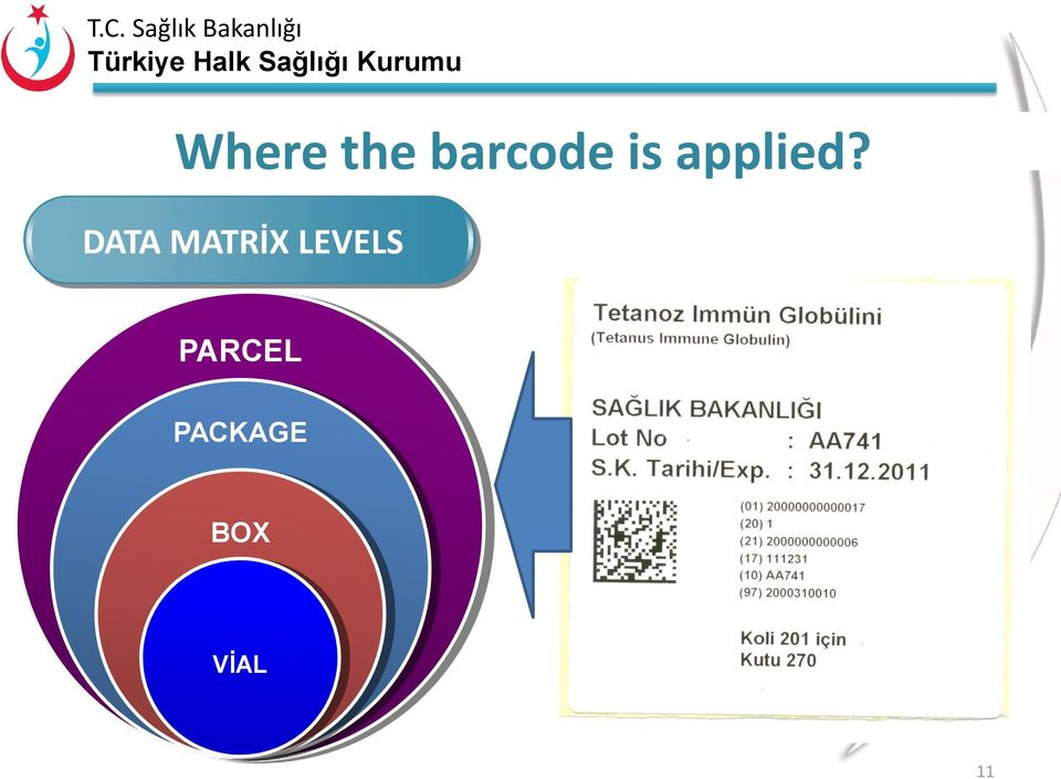 DATA MATRİX LEVELS