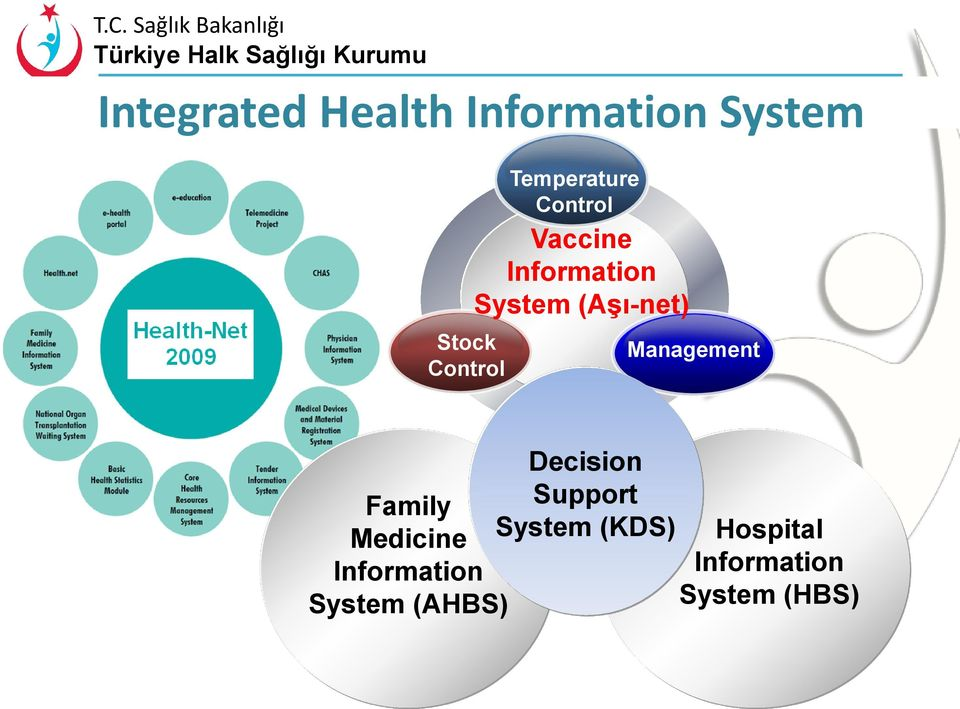(Aşı-net) Management Family Medicine Information System