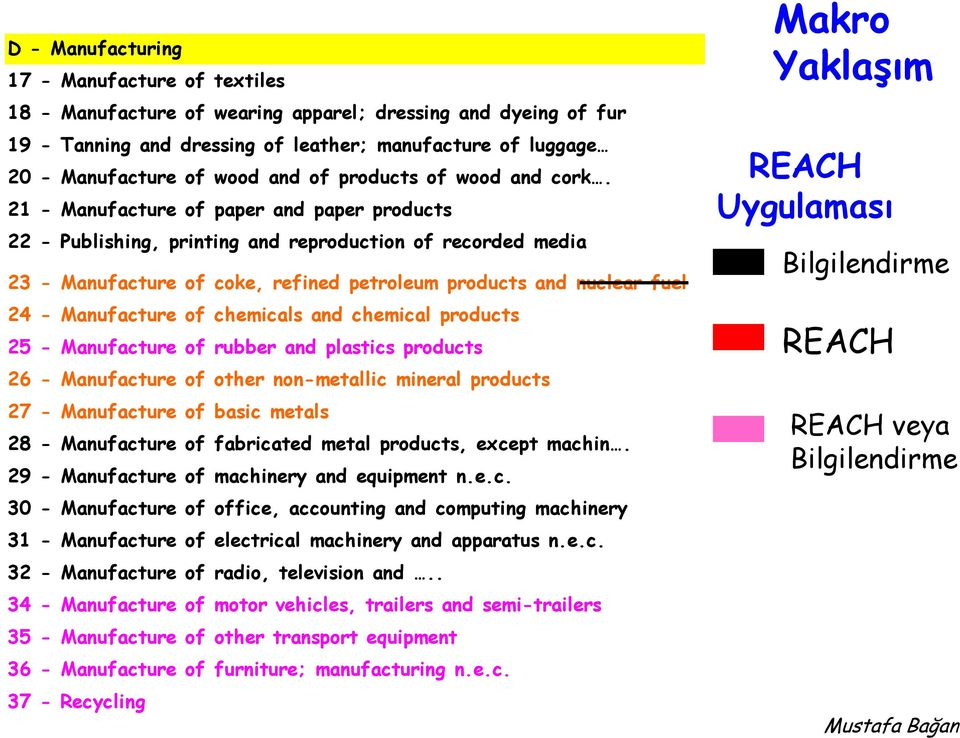 21 - Manufacture of paper and paper products 22 - Publishing, printing and reproduction of recorded media 23 - Manufacture of coke, refined petroleum products and nuclear fuel 24 - Manufacture of