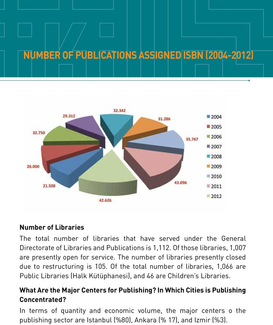 Of the total number of libraries, 1,066 are Public Libraries (Halk Kütüphanesi), and 46 are Children s Libraries. What Are the Major Centers for Publishing?