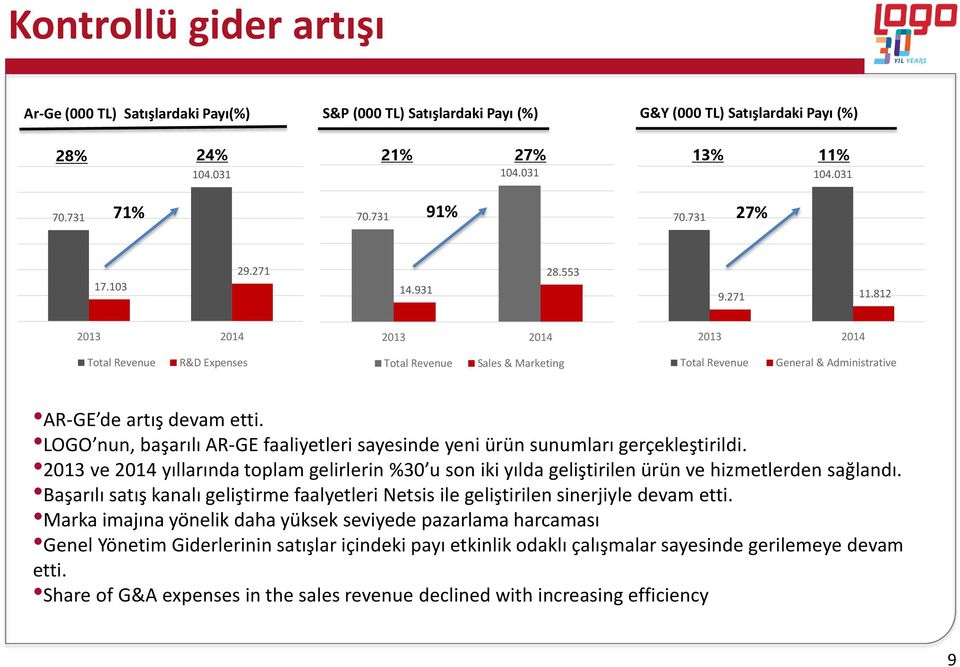 812 2013 2014 2013 2014 2013 2014 Total Revenue R&D Expenses Total Revenue Sales & Marketing Total Revenue General & Administrative AR-GE de artış devam etti.