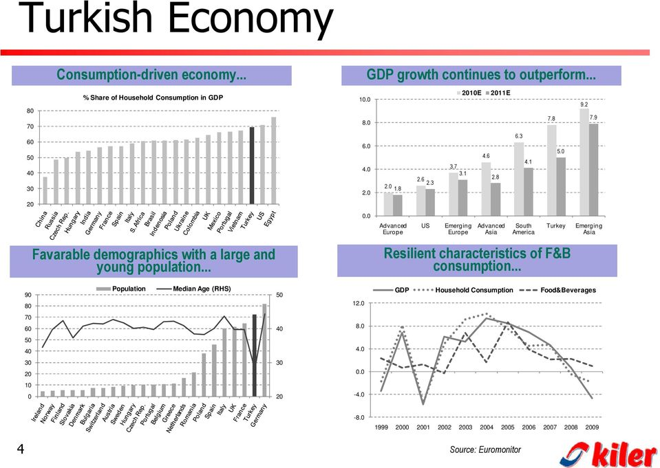 0 GDP growth continues to outperform... 2.0 1.8 Advanced Europe 2.6 2.3 US 3.7 3.1 Emerging Europe 2010E Resilient characteristics of F&B consumption... 4.