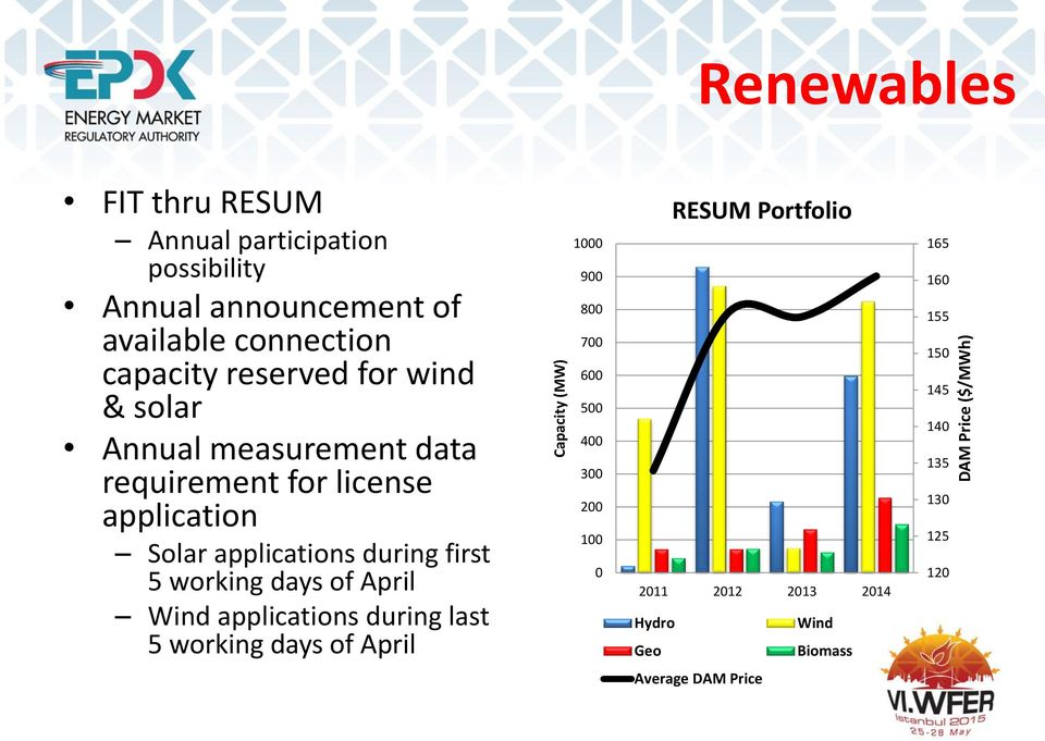 during first 5 working days of April Wind applications during last 5 working days of April 1000 900 800 700 600 500 400 300