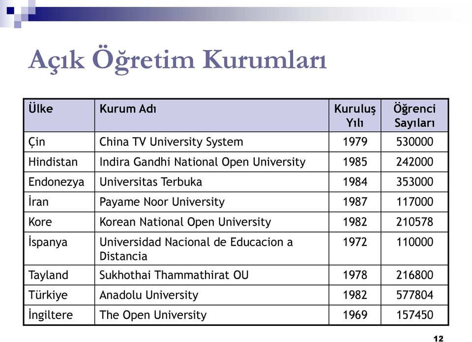 1987 117000 Kore Korean National Open University 1982 210578 İspanya Universidad Nacional de Educacion a Distancia 1972