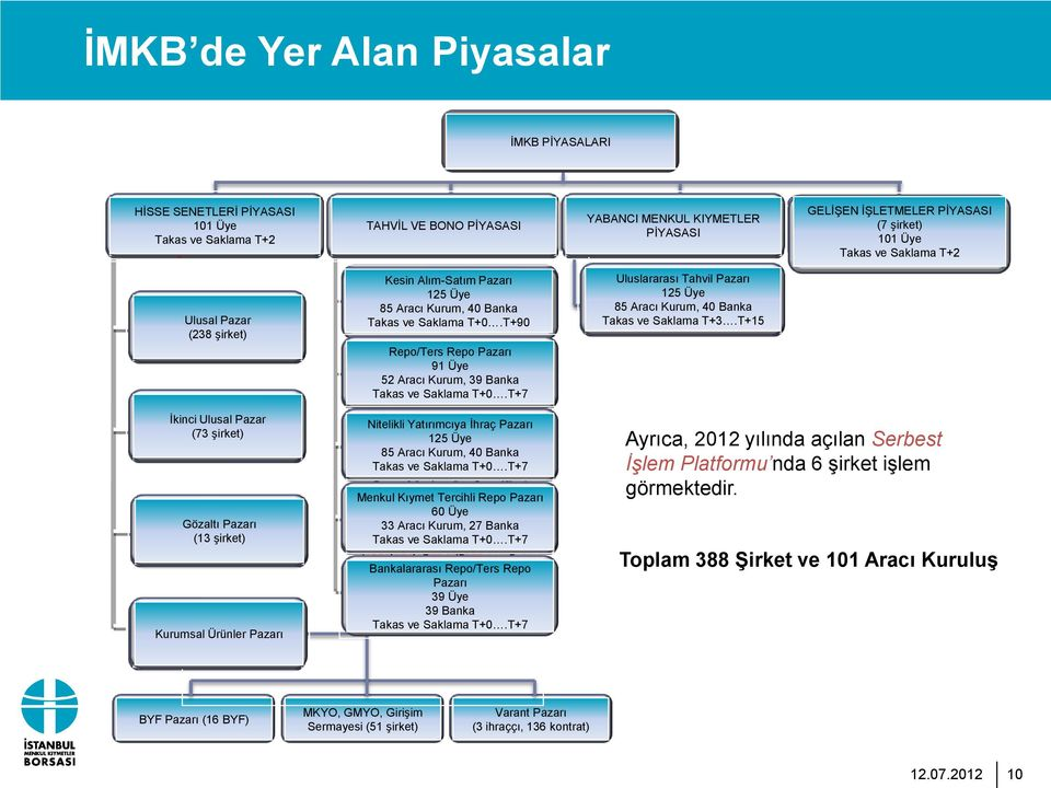 s) Collective Products Kurumsal Ürünler Pazarı Market BONDS TAHVİL VE & BILLS BONO PİYASASI MARKET Outright Kesin Purchases Alım-Satım and Sales Pazarı Market Total 130 125 Üye Members 89 Brokerage