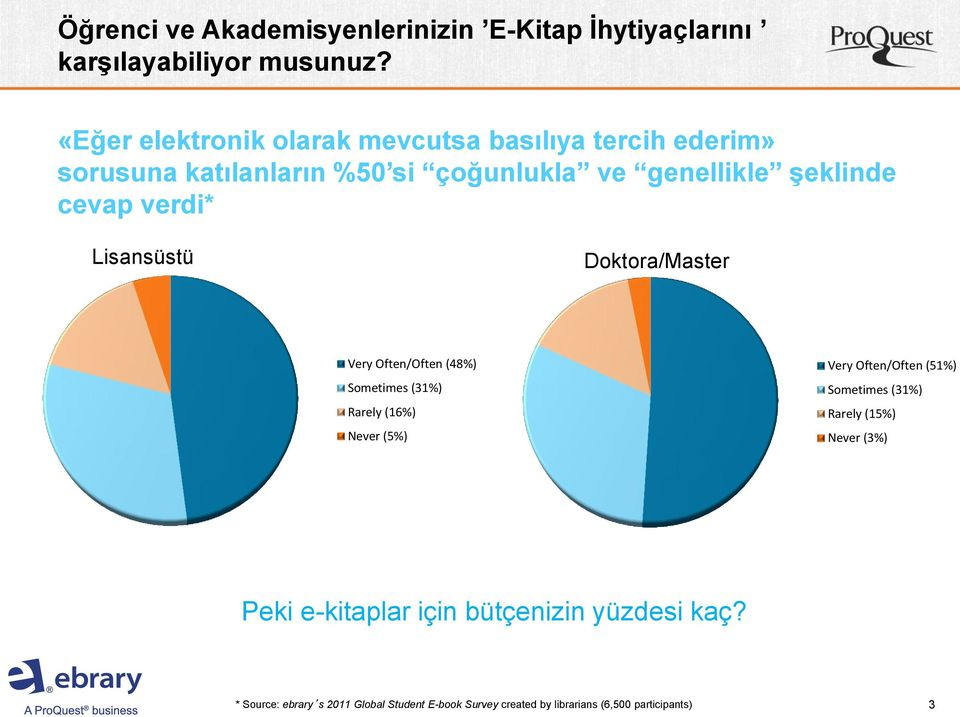 verdi* Lisansüstü Doktora/Master Very Often/Often (48%) Sometimes (31%) Rarely (16%) Never (5%) Very Often/Often (51%)