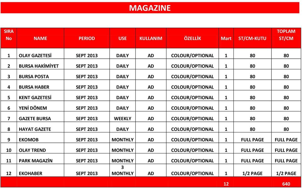 GAZETE BURSA SEPT 2013 WEEKLY AD 1 80 80 8 HAYAT GAZETE SEPT 2013 AD 1 80 80 9 EKOMOB SEPT 2013 MONTHLY AD 1 FULL PAGE FULL PAGE 10 OLAY TREND SEPT