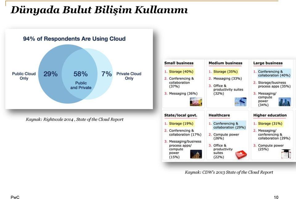 of the Cloud Report Kaynak: CDW