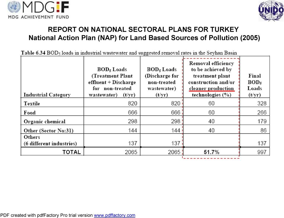 Action Plan (NAP) for Land
