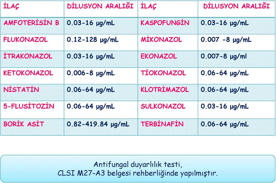 006-8 μg/ml TİOKONAZOL 0.06-64 μg/ml NİSTATİN 0.06-64 μg/ml KLOTRİMAZOL 0.06-64 μg/ml 5-FLUSİTOZİN 0.