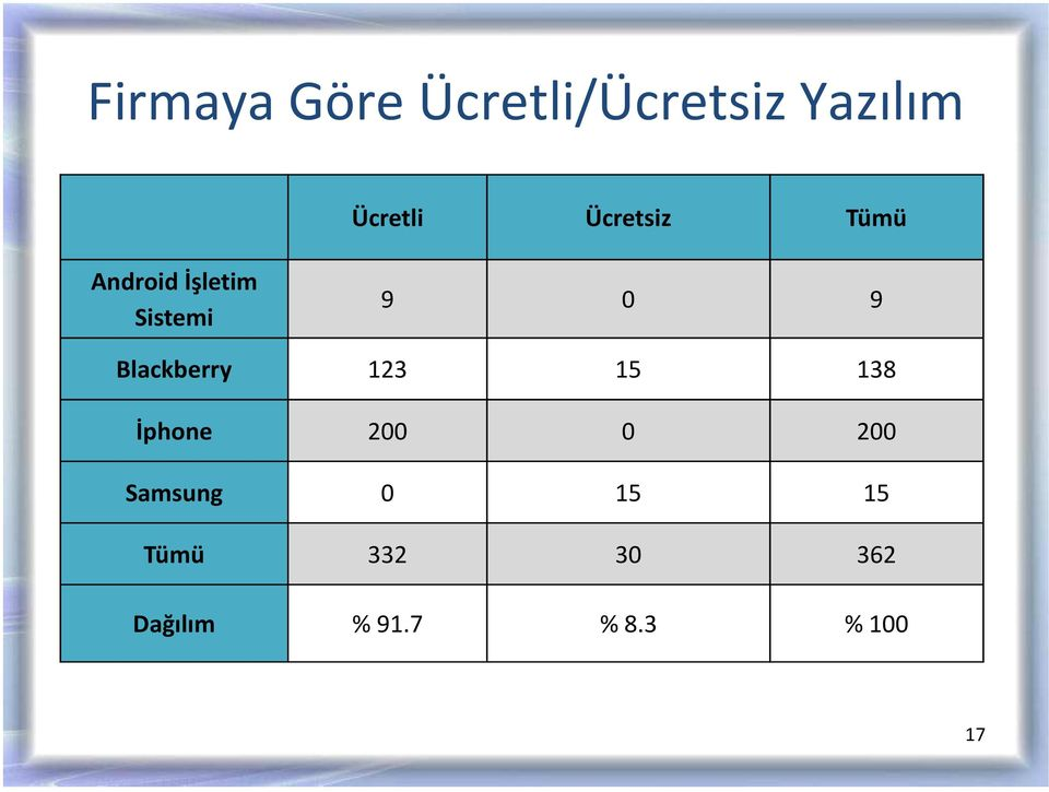 Blackberry 123 15 138 İphone 200 0 200 Samsung