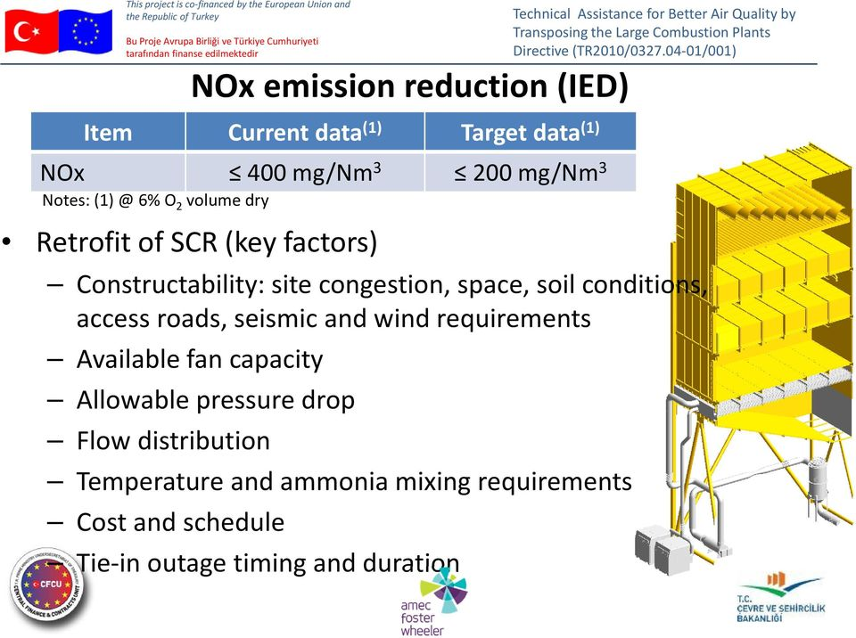 Temperature and ammonia mixing requirements Cost and schedule NOx emission reduction (IED) Item