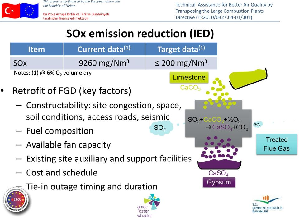 support facilities Cost and schedule SOx emission reduction (IED) Item Currentdata (1) Target