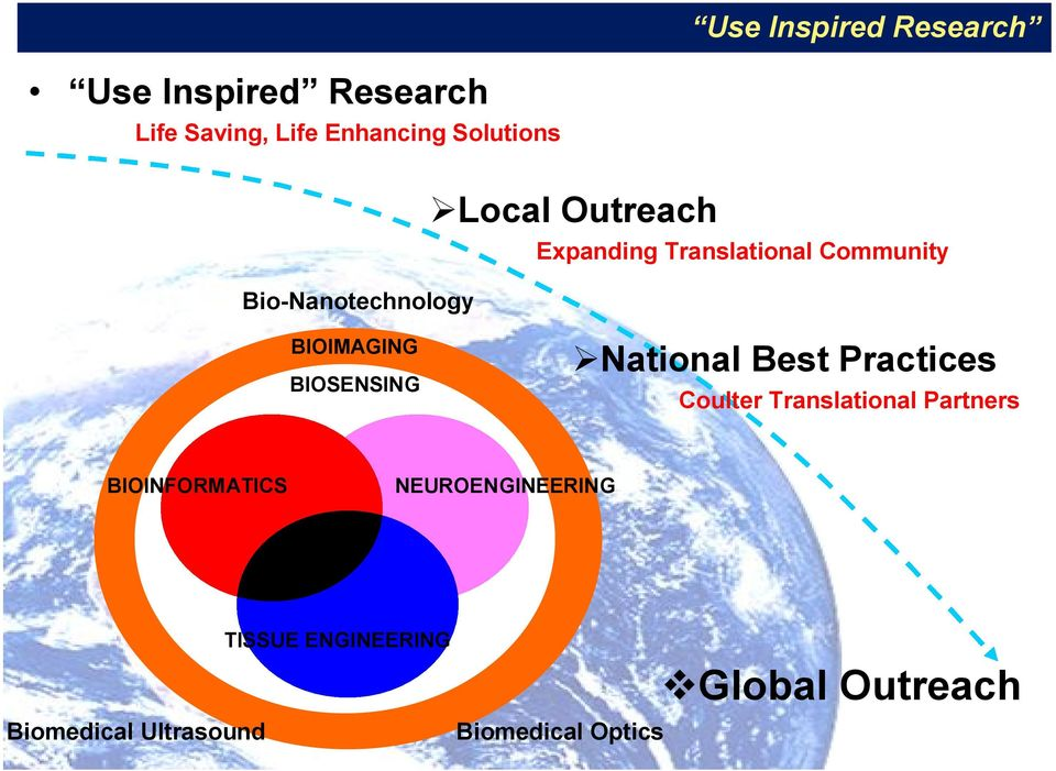 BIOSENSING National Best Practices Coulter Translational Partners BIOINFORMATICS