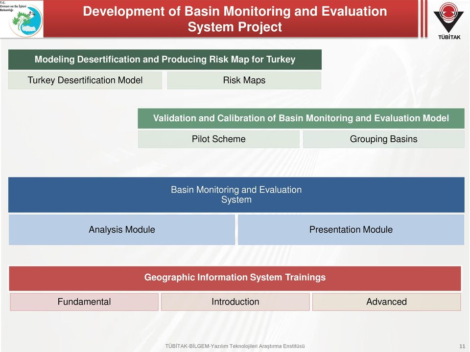 Basin Monitoring ve Kalibrasyon and Evaluation Çalışmaları Model Pilot Scheme Grouping Basins Basin Monitoring and Evaluation System Analysis