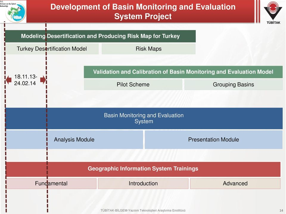 14 Validation and HİDS Calibration Modeli of Doğrulama Basin Monitoring ve Kalibrasyon and Evaluation Çalışmaları Model Pilot Scheme Grouping