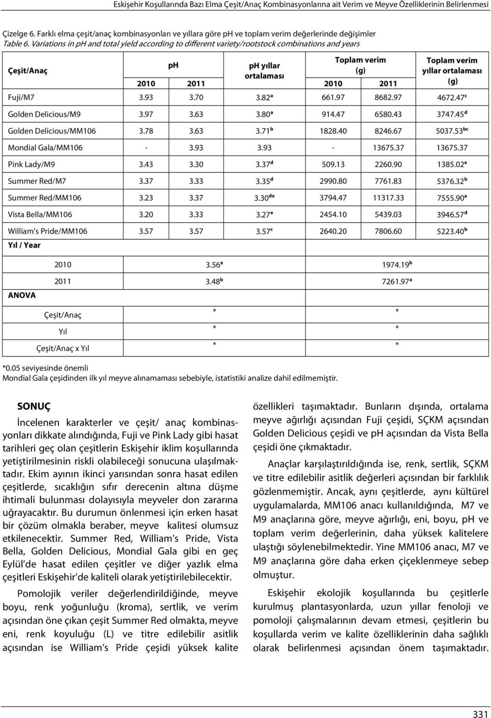 Variations in ph and total yield according to different variety/rootstock combinations and years Çeşit/Anaç Toplam verim ph ph yıllar (g) 2010 2011 2010 2011 Toplam verim yıllar (g) Fuji/M7 3.93 3.
