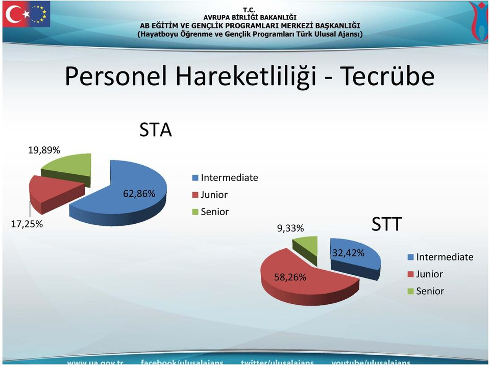 Junior 17,25% Senior 9,33% STT