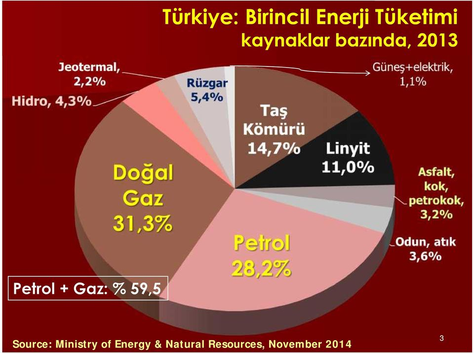 % 59,5 Source: Ministry of Energy &