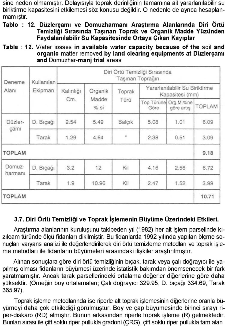 V/ater iosses in available water capacity because of the soil and organic matter removed by land clearîng equipments at Düzlerçamı and Domuzhar-manj trial areas 3.7.