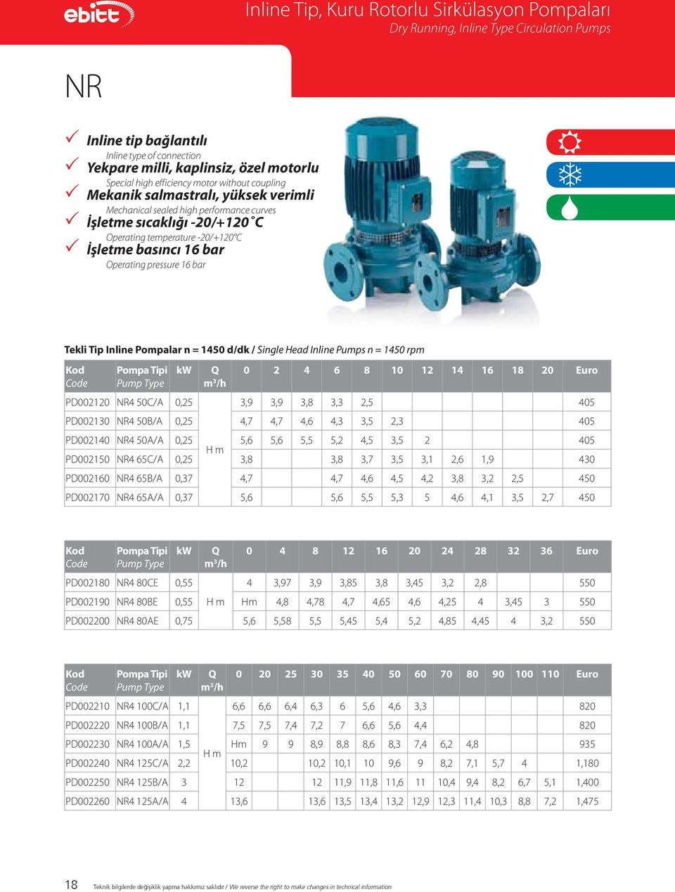bar Operating pressure 16 bar Tekli Tip Inline Pompalar n = 1450 d/dk / Single Head Inline Pumps n = 1450 rpm Kod Code Pompa Tipi Pump Type kw PD002120 NR4 50C/A 0,25 Q m 3 /h 0 2 4 6 8 10 12 14 16
