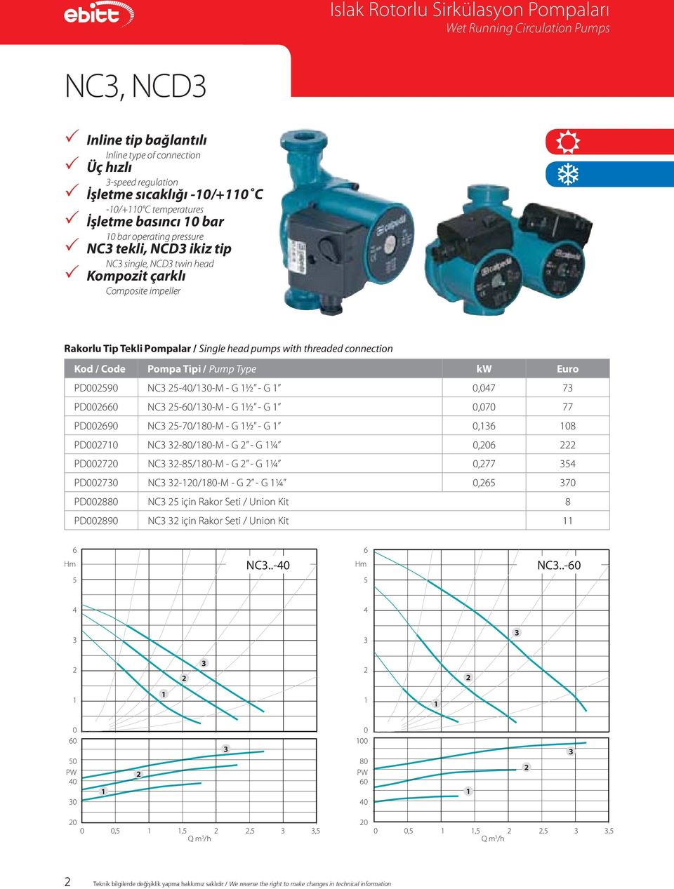 pumps with threaded connection Kod / Code Pompa Tipi / Pump Type kw Euro PD002590 NC3 25-40/130-M - G 1½ - G 1 0,047 73 PD002660 NC3 25-60/130-M - G 1½ - G 1 0,070 77 PD002690 NC3 25-70/180-M - G 1½