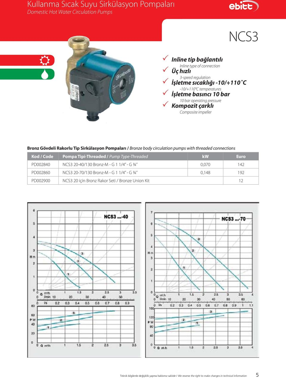 circulation pumps with threaded connections Kod / Code Pompa Tipi-Threaded / Pump Type-Threaded kw Euro PD002840 NCS3 20-40/130 Bronz-M - G 1 1/4 - G ¾ 0,070 142 PD002860 NCS3 20-70/130