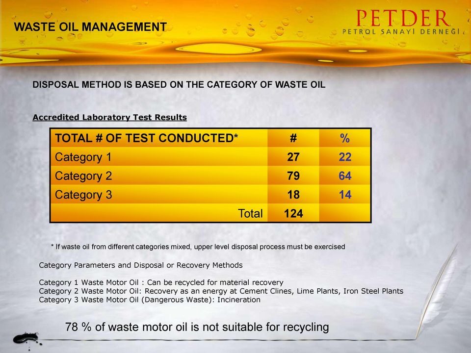 Parameters and Disposal or Recovery Methods Category 1 Waste Motor Oil : Can be recycled for material recovery Category 2 Waste Motor Oil: Recovery as an