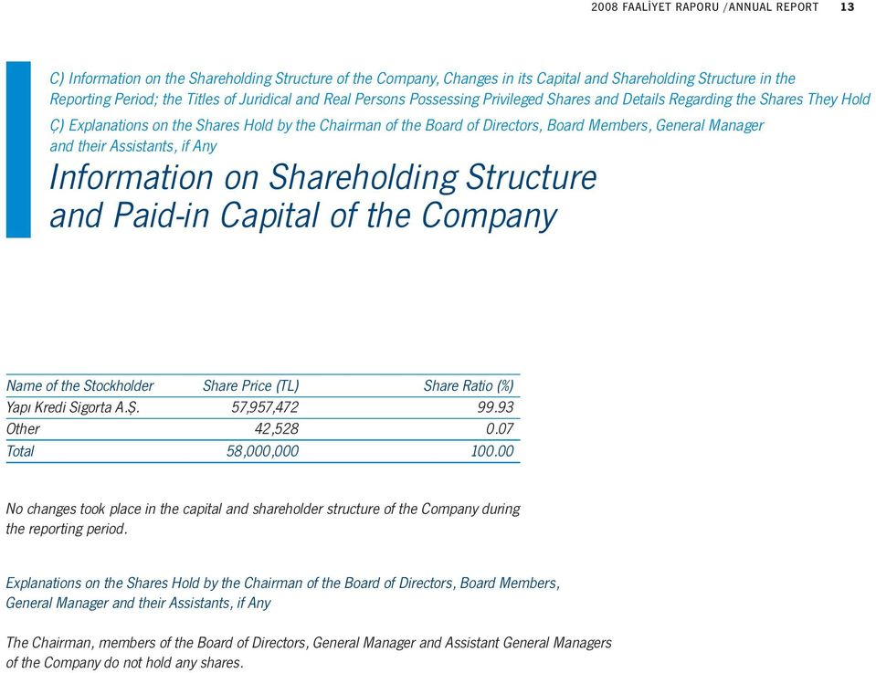 and their Assistants, if Any Information on Shareholding Structure and Paid-in Capital of the Company Name of the Stockholder Share Price (TL) Share Ratio (%) Yapı Kredi Sigorta A.Ş. 57,957,472 99.